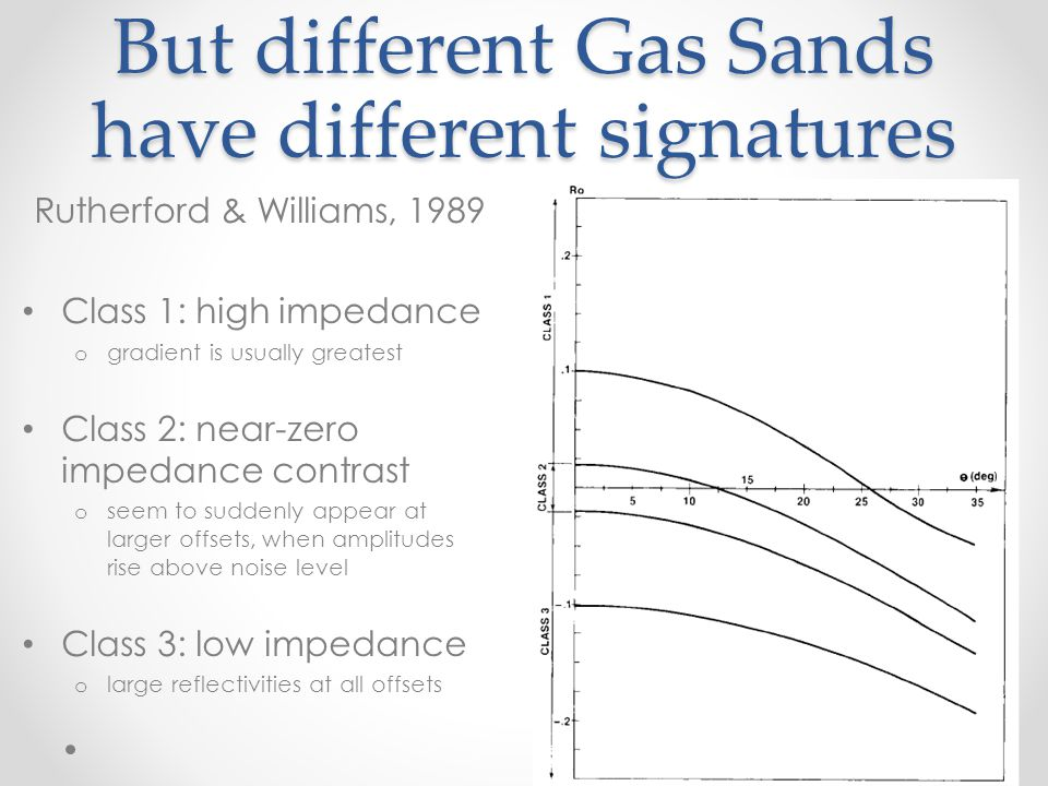 Class 1 Gas Sand Example Rutherford & Williams, 1989 Arkoma Basin Pennsylvanian-aged Hartshorn sand dim out polarity change at mid- offset