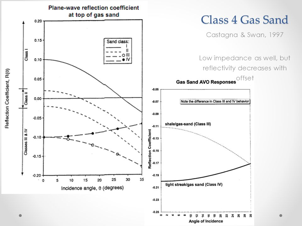 Class 4 Gas Sand Castagna & Swan, 1997 Low impedance as well, but reflectivity decreases with offset