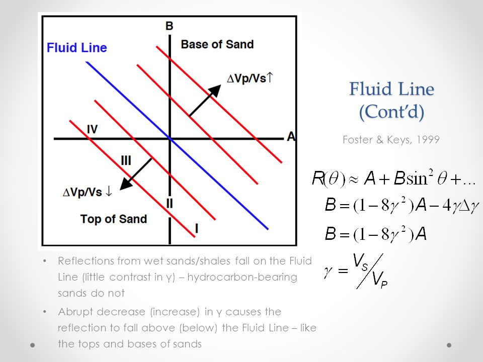 Fluid Line and Gas Sands Foster & Keys, 1999 Class 1: high-impedance – below Fluid Line, to the right of the slope axis Class 2: negligible impedance contrast – intersection with slope axis Class 3: low-impedance – negative intercept and slope Class 4: even lower impedance – negative intercept, slope is zero or positive