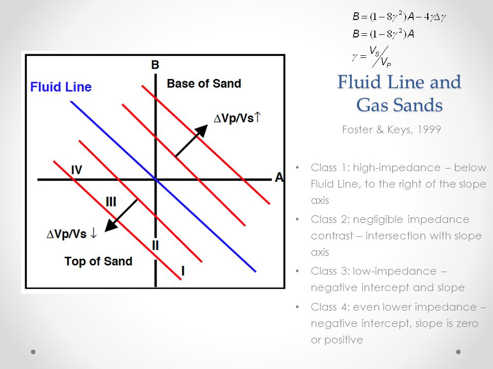 Fluid Line and Gas Sands Foster & Keys, 1999 Class 1: high-impedance – below Fluid Line, to the right of the slope axis Class 2: negligible impedance