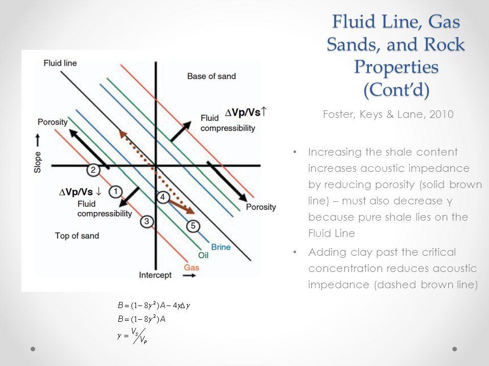 AVO for hydrocarbon detection Foster, Keys & Lane, 2010