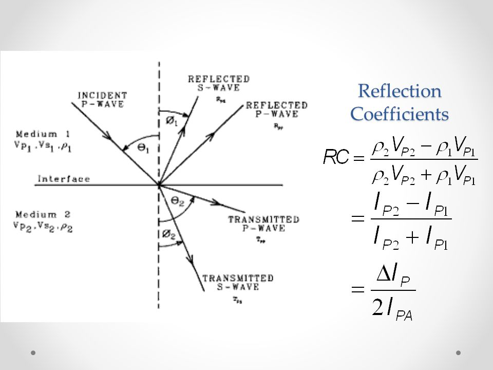 Reflection Coefficients