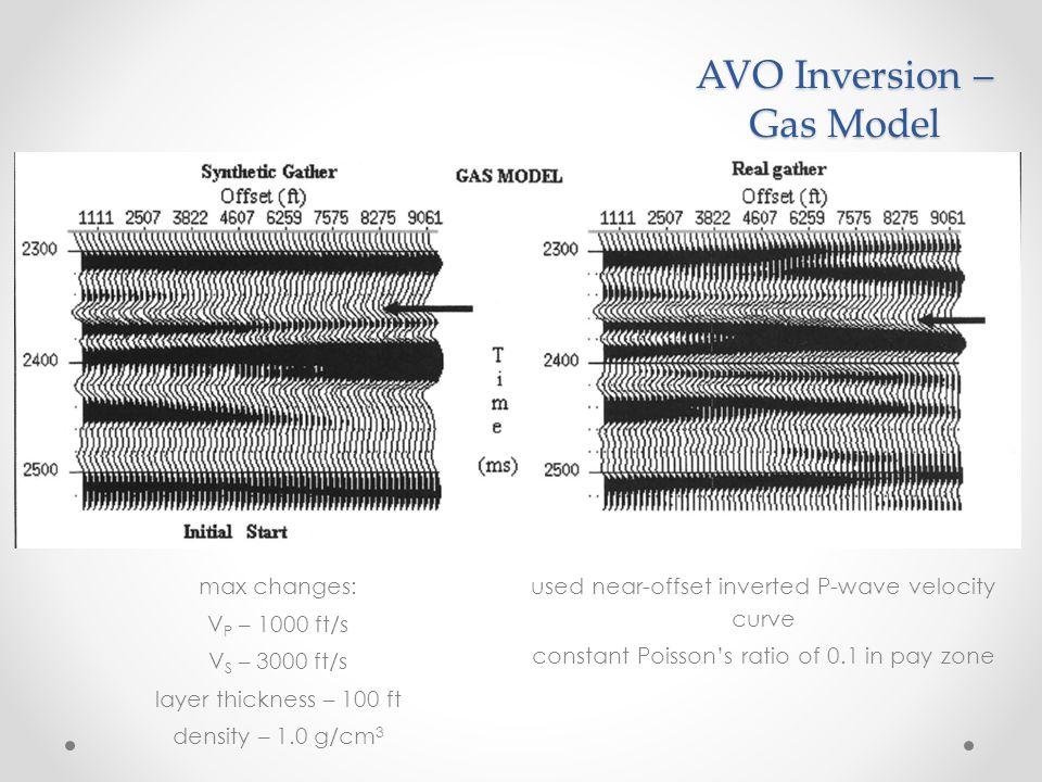 AVO Inversion – Gas Model decently close.