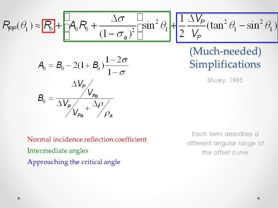 (Much-needed) Simplifications Shuey, 1985 Each term describes a different angular range of the offset curve Normal incidence reflection coefficient In