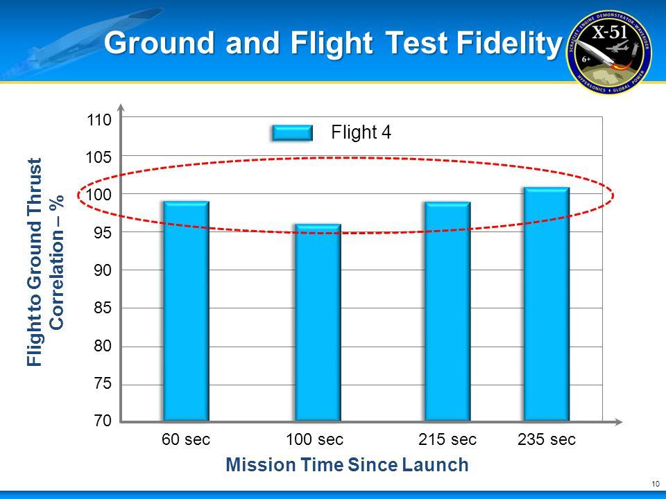 Ground and Flight Test Fidelity 10 70 75 80 110 85 90 95 100 105 60 sec100 sec215 sec235 sec Flight to Ground Thrust Correlation – % Mission Time Sinc