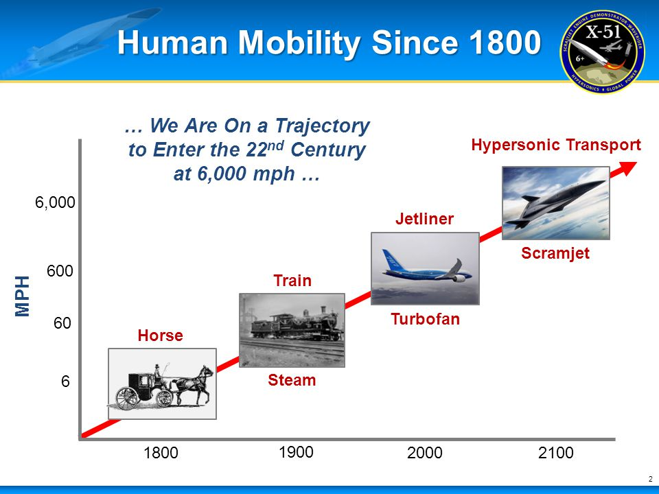 Hypersonic Transport Human Mobility Since 1800 6 60 600 6,000 1800 1900 2000 2100 … We Are On a Trajectory to Enter the 22 nd Century at 6,000 mph … H