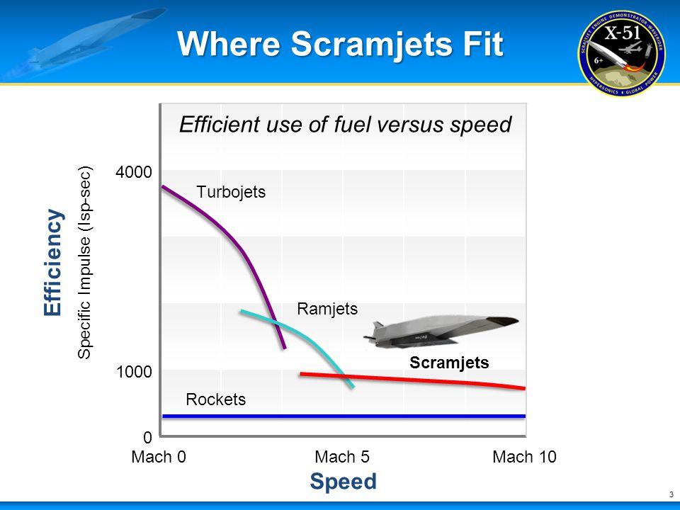 Where Scramjets Fit 3 Mach 0Mach 5Mach 10 Speed 4000 1000 Turbojets Scramjets Ramjets Efficiency Specific Impulse (Isp-sec) 0 Efficient use of fuel ve