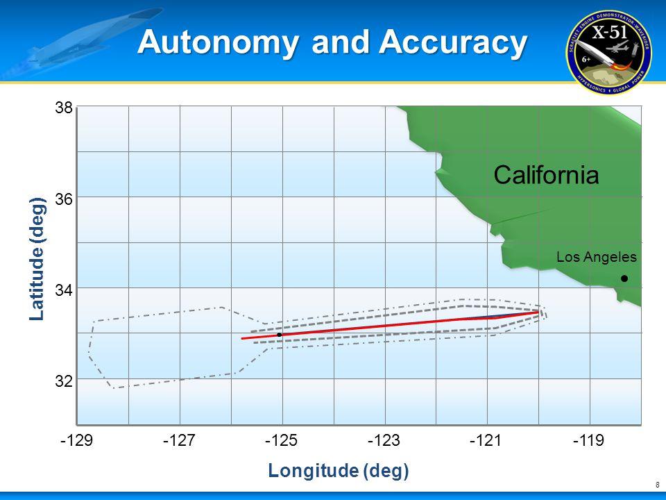 Autonomy and Accuracy 8 -129-127-125-123-121-119 32 34 36 38 Longitude (deg) Latitude (deg) California Los Angeles