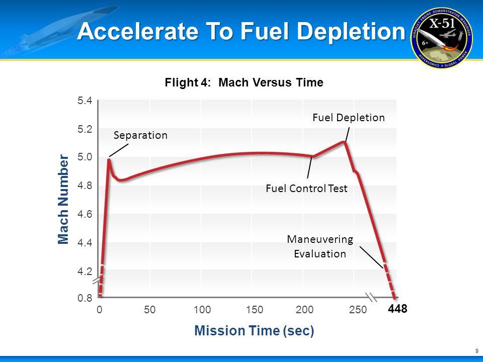 Accelerate To Fuel Depletion 9 Mach Number Mission Time (sec) 0.8 448 Flight 4: Mach Versus Time 0 4.2 4.4 4.6 4.8 5.0 5.2 5.4 50100150200250 Maneuver