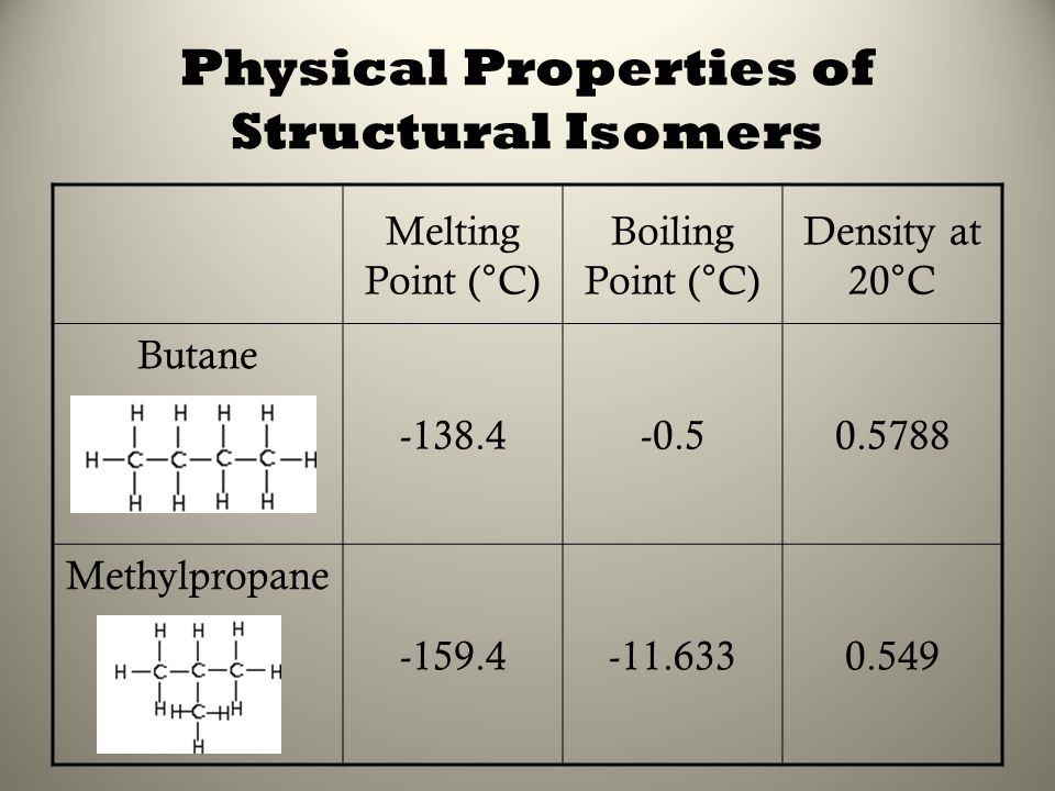 Physical Properties of Structural Isomers Melting Point (°C) Boiling Point (°C) Density at 20°C Butane -138.4-0.50.5788 Methylpropane -159.4-11.6330.5