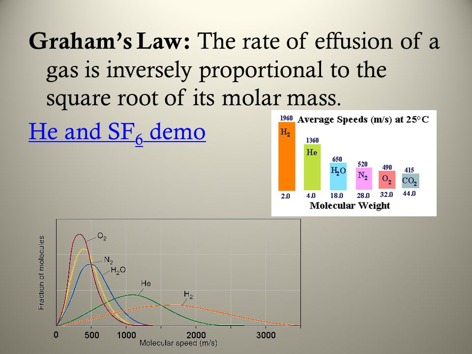 Graham's Law: The rate of effusion of a gas is inversely proportional to the square root of its molar mass. He and SF 6 demo