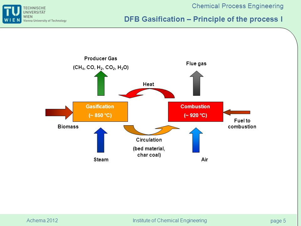 Institute of Chemical Engineering page 6 Achema 2012 Chemical Process Engineering DFB Gasification – Principle of the process I SteamAir Biomass Circulation (bed material, char coal) Heat Fuel to combustion CaCO 3 CaO Producer gas (H 2 -rich) Flue gas (+CO 2 ) Gasification +absorption 600…700°C 850…900°C Combustion +desorption Dual fluidised bed steam gasification of solid biomass coupled with CO 2 capture CaO + CO 2 ↔ CaCO 3