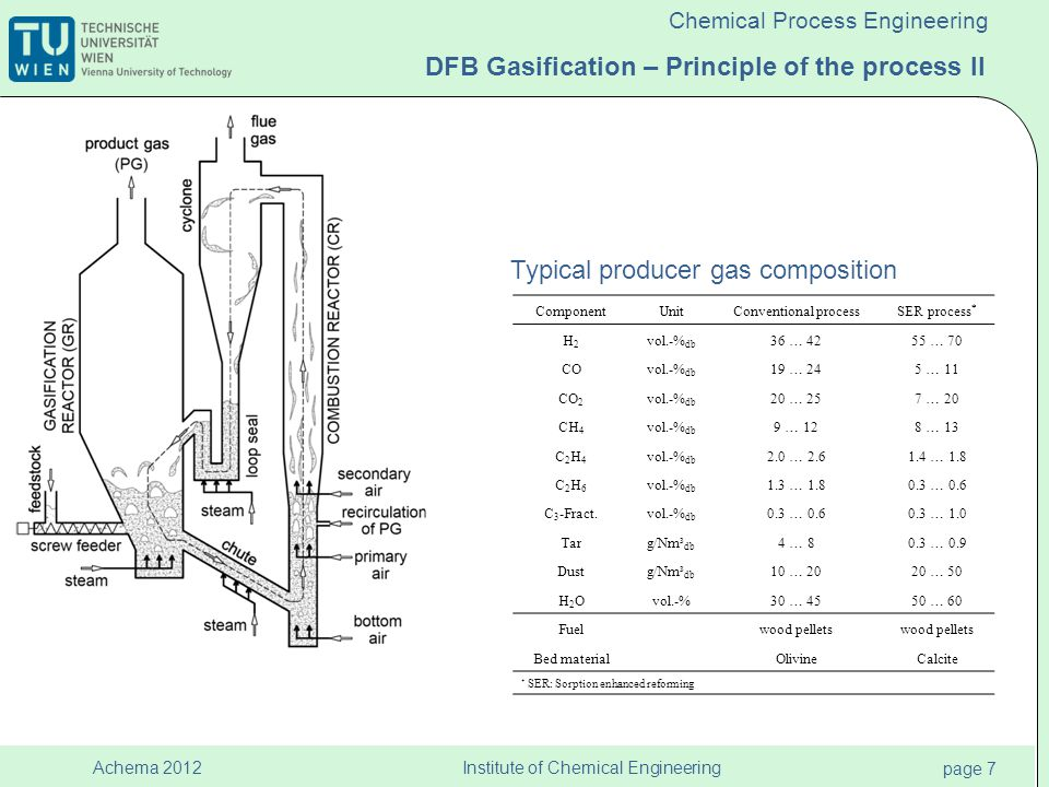 Institute of Chemical Engineering page 7 Achema 2012 Chemical Process Engineering DFB Gasification – Principle of the process II Typical producer gas composition ComponentUnitConventional processSER process * H2H2 vol.-% db 36 … 4255 … 70 COvol.-% db 19 … 245 … 11 CO 2 vol.-% db 20 … 257 … 20 CH 4 vol.-% db 9 … 128 … 13 C2H4C2H4 vol.-% db 2.0 … 2.61.4 … 1.8 C2H6C2H6 vol.-% db 1.3 … 1.80.3 … 0.6 C 3 -Fract.vol.-% db 0.3 … 0.60.3 … 1.0 Targ/Nm³ db 4 … 80.3 … 0.9 Dustg/Nm³ db 10 … 2020 … 50 H2OH2Ovol.-%30 … 4550 … 60 Fuelwood pellets Bed materialOlivineCalcite * SER: Sorption enhanced reforming