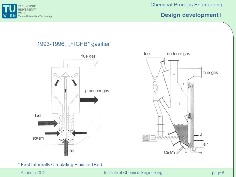 Institute of Chemical Engineering page 9 Achema 2012 Chemical Process Engineering Design development II 1999-2003 2004-now