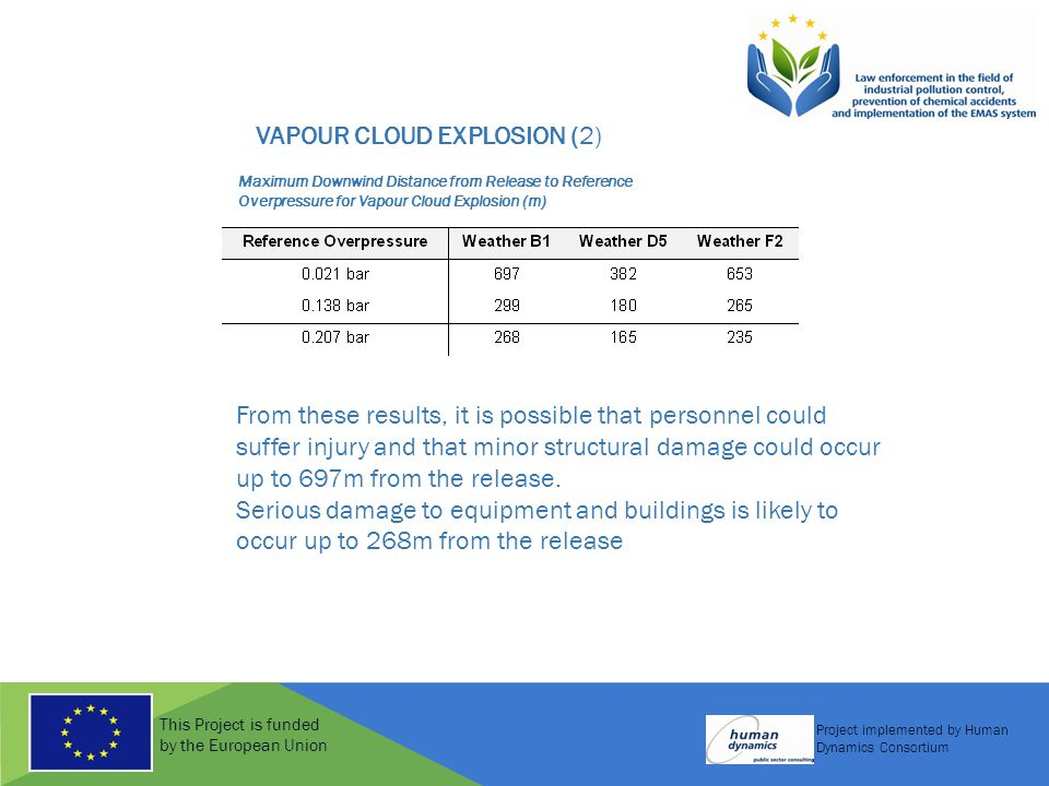 This Project is funded by the European Union Project implemented by Human Dynamics Consortium Maximum Downwind Distance from Release to Reference Overpressure for Vapour Cloud Explosion (m) From these results, it is possible that personnel could suffer injury and that minor structural damage could occur up to 697m from the release.