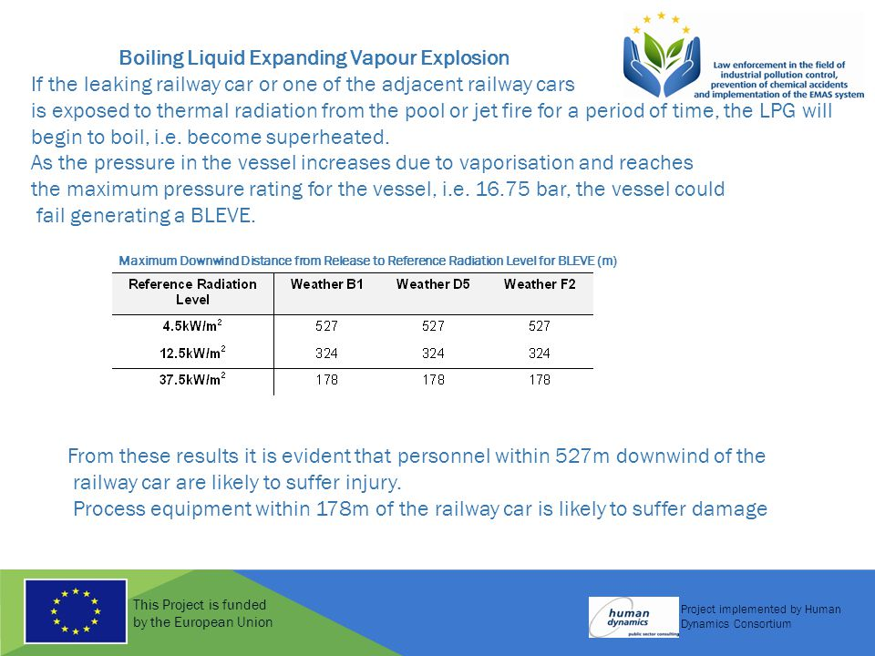 This Project is funded by the European Union Project implemented by Human Dynamics Consortium Boiling Liquid Expanding Vapour Explosion If the leaking railway car or one of the adjacent railway cars is exposed to thermal radiation from the pool or jet fire for a period of time, the LPG will begin to boil, i.e.
