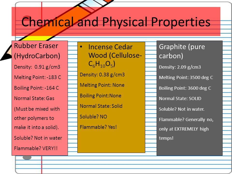 Chemical and Physical Properties Rubber Eraser (HydroCarbon) Density: 0.91 g/cm3 Melting Point: -183 C Boiling Point: -164 C Normal State: Gas (Must b