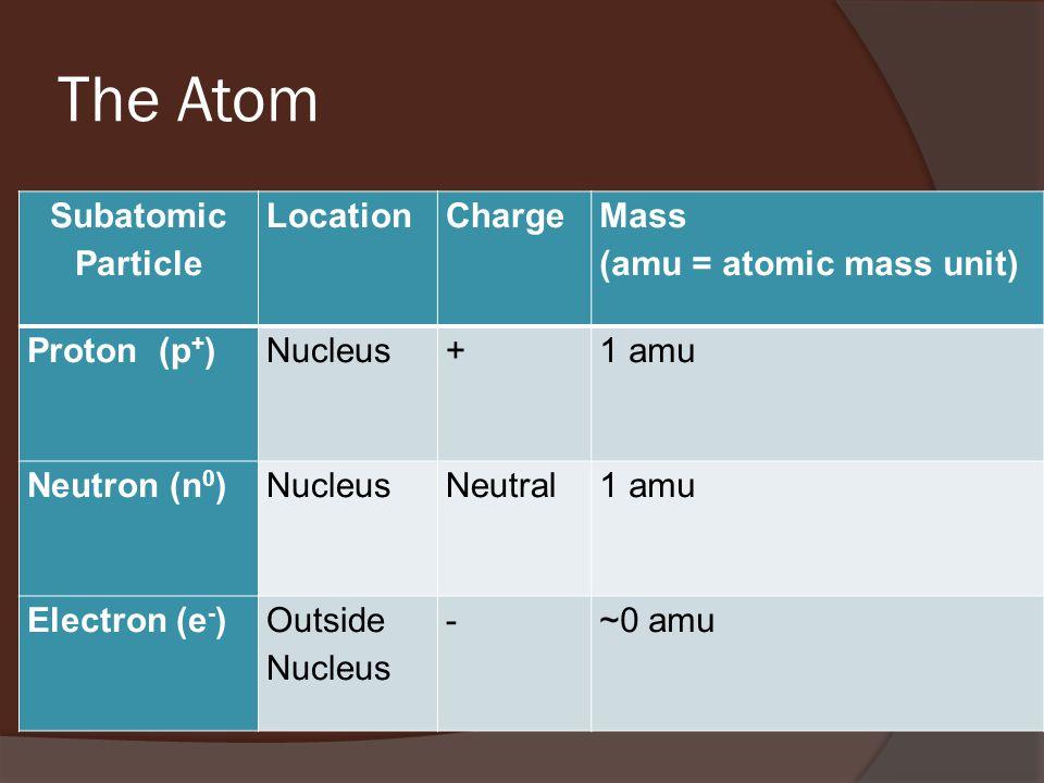 The Atom Subatomic Particle LocationCharge Mass (amu = atomic mass unit) Proton (p + )Nucleus + 1 amu Neutron (n 0 )NucleusNeutral1 amu Electron (e - )Outside Nucleus -~0 amu