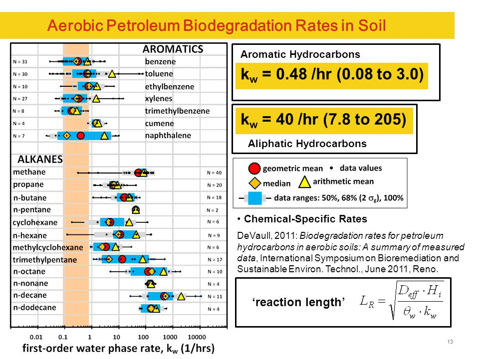13 Aerobic Petroleum Biodegradation Rates in Soil k w = 0.48 /hr (0.08 to 3.0) Aromatic Hydrocarbons k w = 40 /hr (7.8 to 205) Aliphatic Hydrocarbons Chemical-Specific Rates DeVaull, 2011: Biodegradation rates for petroleum hydrocarbons in aerobic soils: A summary of measured data, International Symposium on Bioremediation and Sustainable Environ.