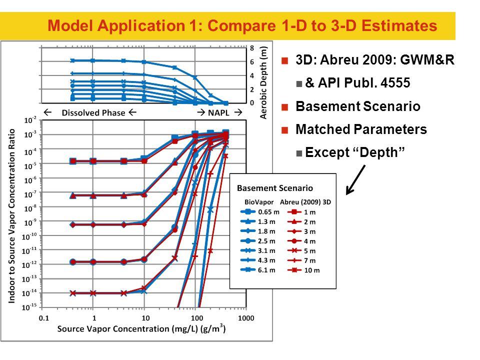 14 Model Application 1: Compare 1-D to 3-D Estimates 3D: Abreu 2009: GWM&R & API Publ.