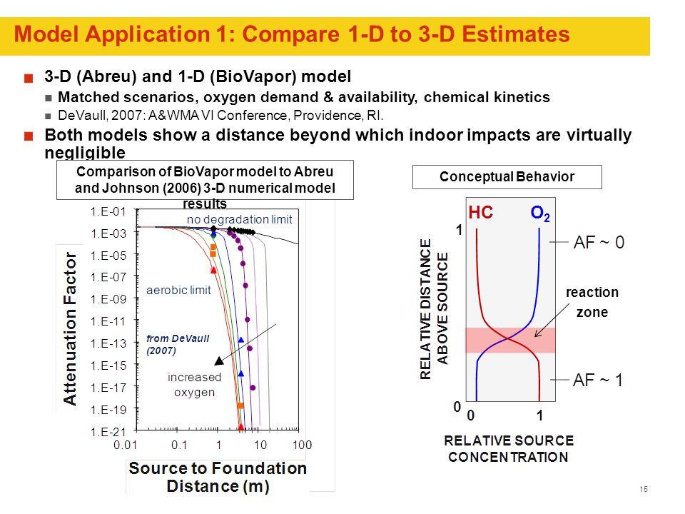 15 Model Application 1: Compare 1-D to 3-D Estimates 3-D (Abreu) and 1-D (BioVapor) model Matched scenarios, oxygen demand & availability, chemical kinetics DeVaull, 2007: A&WMA VI Conference, Providence, RI.