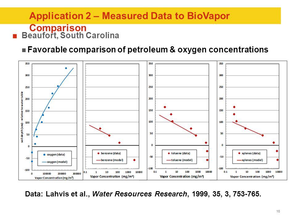 16 Application 2 – Measured Data to BioVapor Comparison Beaufort, South Carolina Favorable comparison of petroleum & oxygen concentrations Data: Lahvis et al., Water Resources Research, 1999, 35, 3, 753-765.