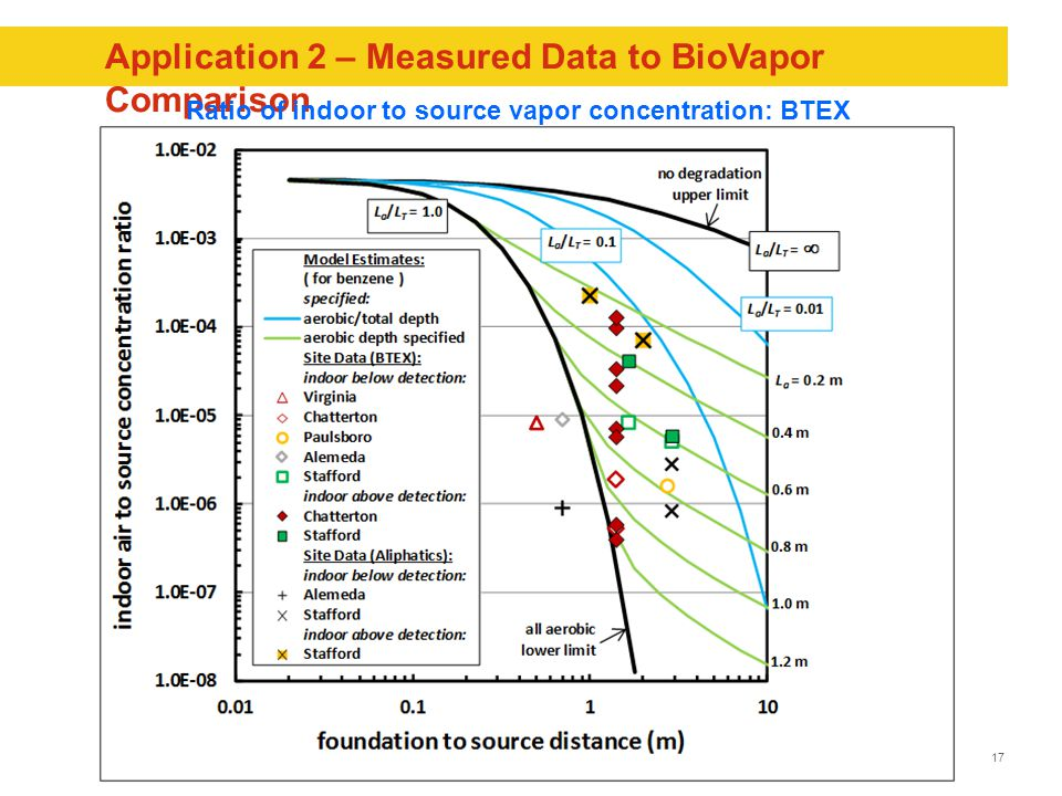 17 Application 2 – Measured Data to BioVapor Comparison Ratio of indoor to source vapor concentration: BTEX