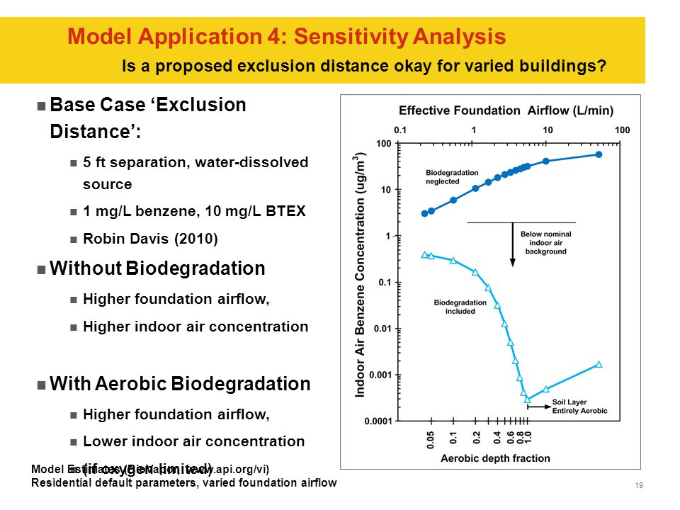 19 Model Application 4: Sensitivity Analysis Base Case 'Exclusion Distance': 5 ft separation, water-dissolved source 1 mg/L benzene, 10 mg/L BTEX Robin Davis (2010) Without Biodegradation Higher foundation airflow, Higher indoor air concentration With Aerobic Biodegradation Higher foundation airflow, Lower indoor air concentration (if oxygen limited) Model Estimates (BioVapor, www.api.org/vi) Residential default parameters, varied foundation airflow Is a proposed exclusion distance okay for varied buildings