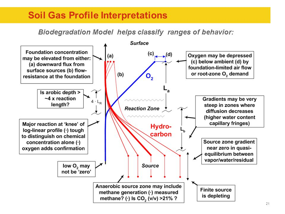 21 Soil Gas Profile Interpretations Biodegradation Model helps classify ranges of behavior: