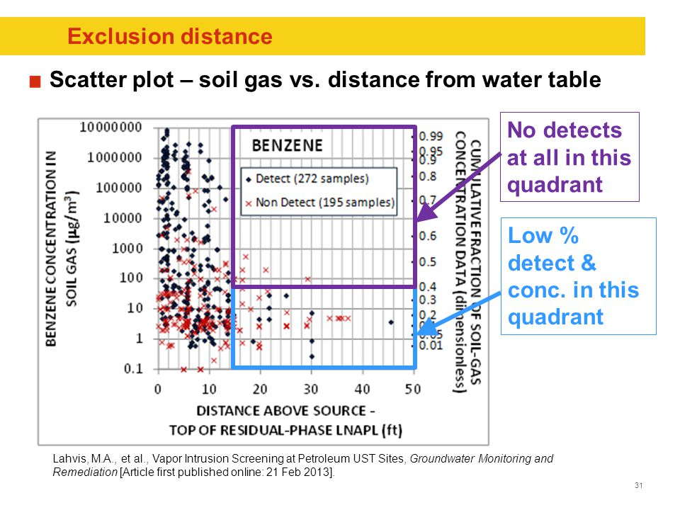 31 Exclusion distance No detects at all in this quadrant Lahvis, M.A., et al., Vapor Intrusion Screening at Petroleum UST Sites, Groundwater Monitoring and Remediation [Article first published online: 21 Feb 2013].
