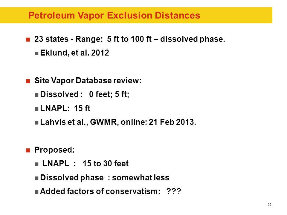 32 Petroleum Vapor Exclusion Distances 23 states - Range: 5 ft to 100 ft – dissolved phase.