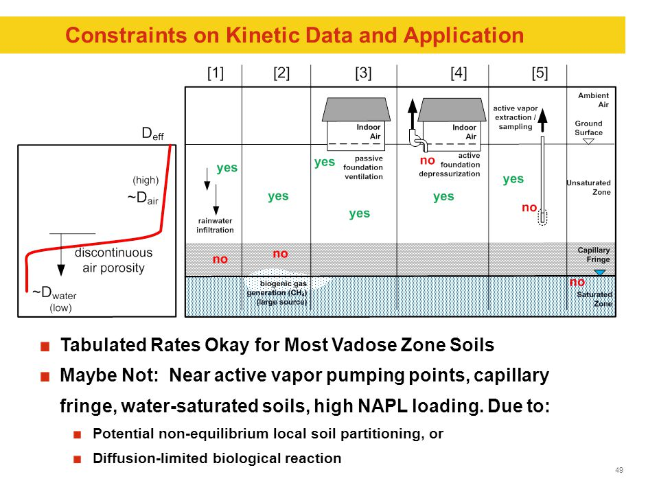 49 Constraints on Kinetic Data and Application Tabulated Rates Okay for Most Vadose Zone Soils Maybe Not: Near active vapor pumping points, capillary fringe, water-saturated soils, high NAPL loading.
