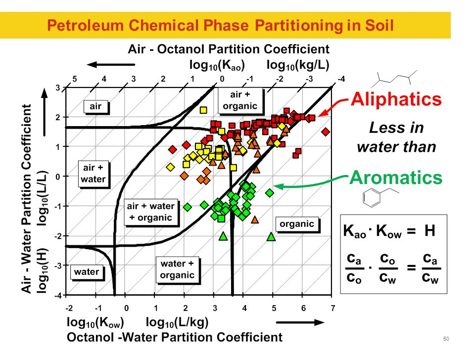50 Petroleum Chemical Phase Partitioning in Soil
