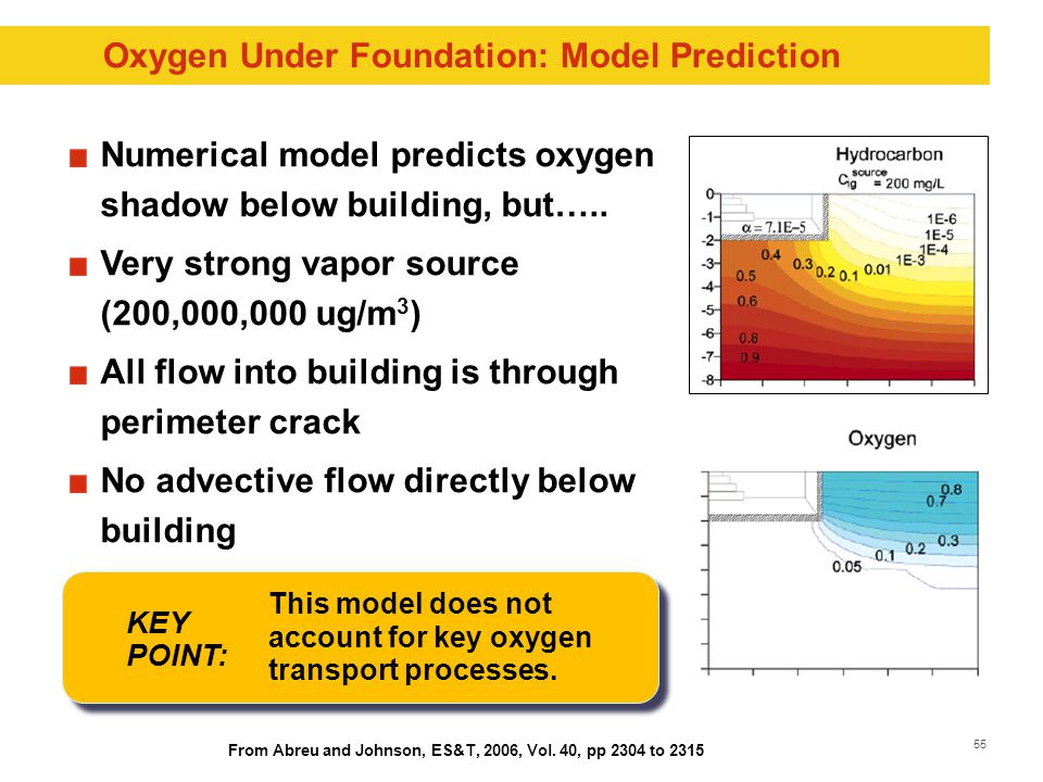 55 Oxygen Under Foundation: Model Prediction Numerical model predicts oxygen shadow below building, but…..