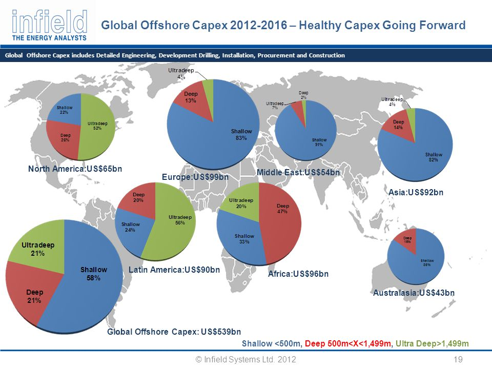 Global Offshore Capex 2012-2016 – Healthy Capex Going Forward 19 Global Offshore Capex: US$539bn Australasia:US$43bn Latin America:US$90bn North America:US$65bn Asia:US$92bn Europe:US$99bn Middle East:US$54bn Shallow 1,499m Global Offshore Capex includes Detailed Engineering, Development Drilling, Installation, Procurement and Construction © Infield Systems Ltd.