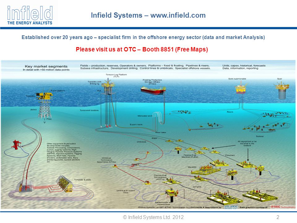 23 © Infield Systems Ltd.2012 Major IOR/EOR Challenges Offshore Environmental challenges (e.g.