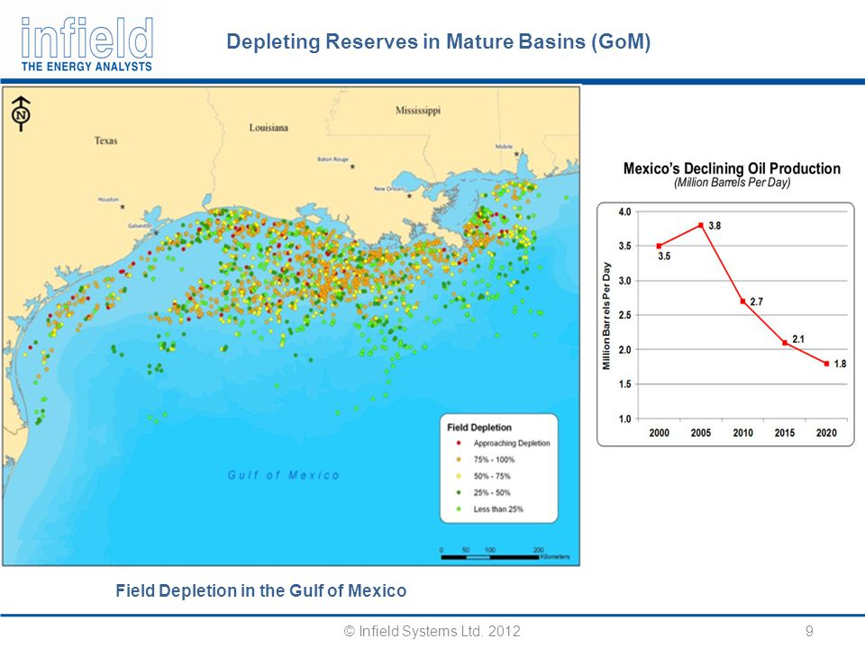 Depleting Reserves in Mature Basins (GoM) 9 © Infield Systems Ltd.