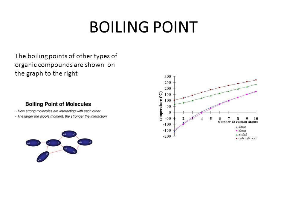 BOILING POINT The boiling points of other types of organic compounds are shown on the graph to the right