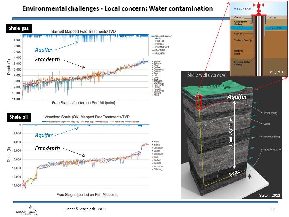 12 Environmental challenges - Local concern: Water contamination Shale gas Shale oil Aquifer Frac depth Fischer & Warpinski, 2011 Frac Statoil, 2013 API, 2014 Aquifer 1,000 - 5,000 m
