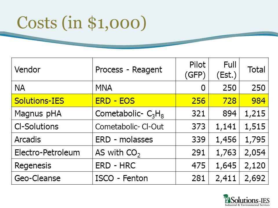 Costs (in $1,000) VendorProcess - Reagent Pilot (GFP) Full (Est.) Total NAMNA0250 Solutions-IESERD - EOS256728984 Magnus pHACometabolic- C 3 H 8 3218941,215 Cl-Solutions Cometabolic- Cl-Out 3731,1411,515 ArcadisERD - molasses3391,4561,795 Electro-PetroleumAS with CO 2 2911,7632,054 RegenesisERD - HRC4751,6452,120 Geo-CleanseISCO - Fenton2812,4112,692