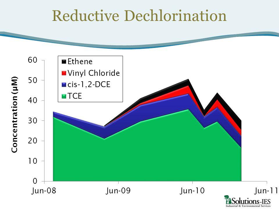 Concentration (µM) Reductive Dechlorination