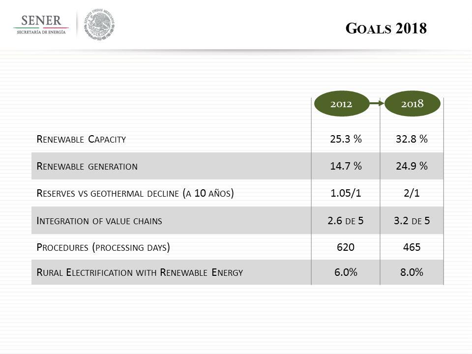 G OALS 2018 R ENEWABLE C APACITY 25.3 %32.8 % R ENEWABLE GENERATION 14.7 %24.9 % R ESERVES VS GEOTHERMAL DECLINE ( A 10 AÑOS )1.05/12/1 I NTEGRATION OF VALUE CHAINS 2.6 DE 53.2 DE 5 P ROCEDURES ( PROCESSING DAYS )620465 R URAL E LECTRIFICATION WITH R ENEWABLE E NERGY 6.0%8.0% 20122018