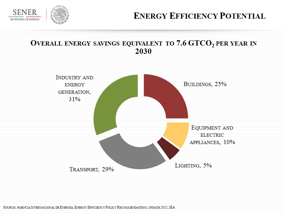 E NERGY E FFICIENCY P OTENTIAL O VERALL ENERGY SAVINGS EQUIVALENT TO 7.6 GTCO 2 PER YEAR IN 2030 S OURCE : A GENCIA I NTERNACIONAL DE E NERGÍA, E NERGY E FFICIENCY P OLICY R ECOMMENDATIONS, UPDATE 2011, IEA