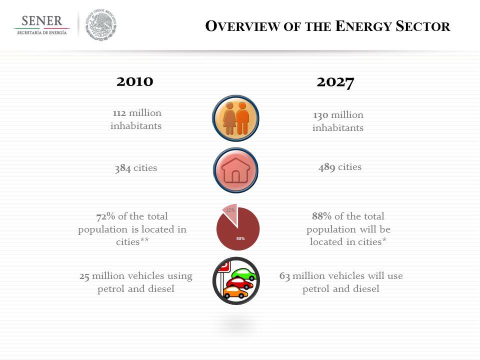 E NERGY E FFICIENCY P OTENTIAL O VERALL ENERGY SAVINGS EQUIVALENT TO 7.6 GTCO 2 PER YEAR IN 2030 S OURCE : A GENCIA I NTERNACIONAL DE E NERGÍA, E NERGY E FFICIENCY P OLICY R ECOMMENDATIONS, UPDATE 2011, IEA