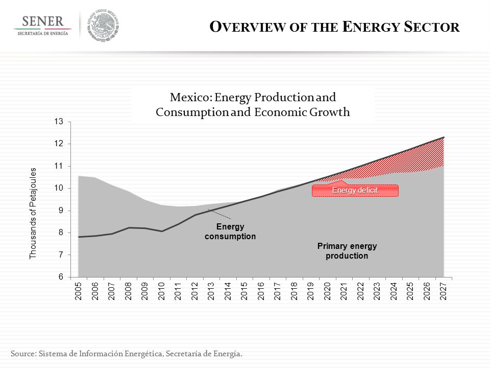 Energy consumption Energy deficit Primary energy production Mexico: Energy Production and Consumption and Economic Growth Source: Sistema de Informaci