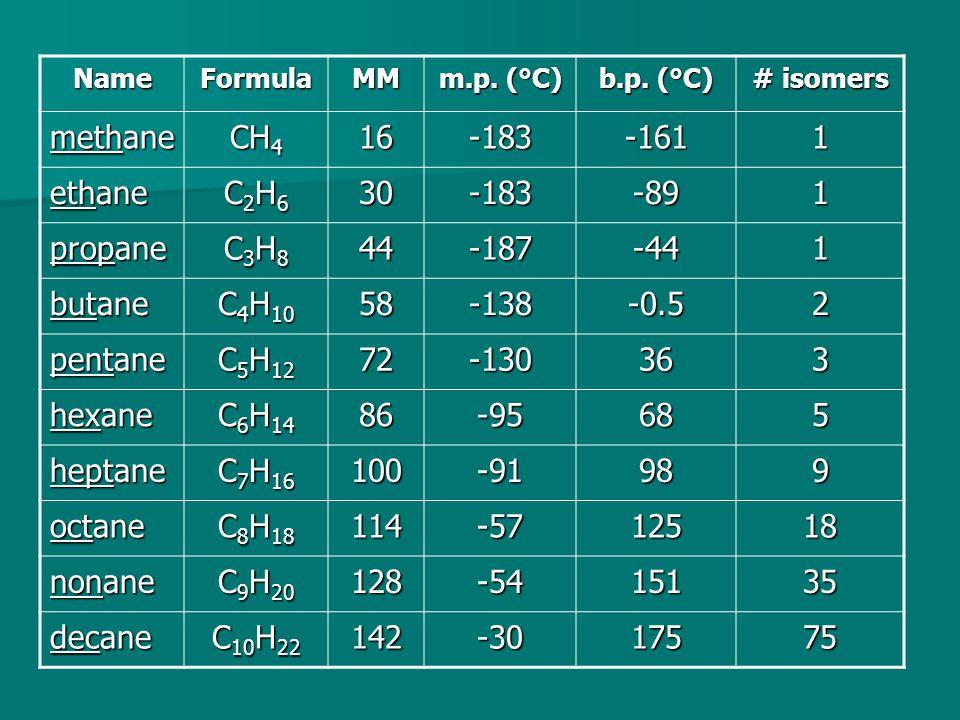 NameFormulaMM m.p. (°C) b.p.