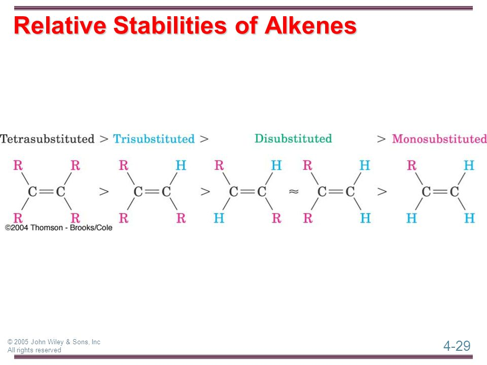 4-29 © 2005 John Wiley & Sons, Inc All rights reserved Relative Stabilities of Alkenes
