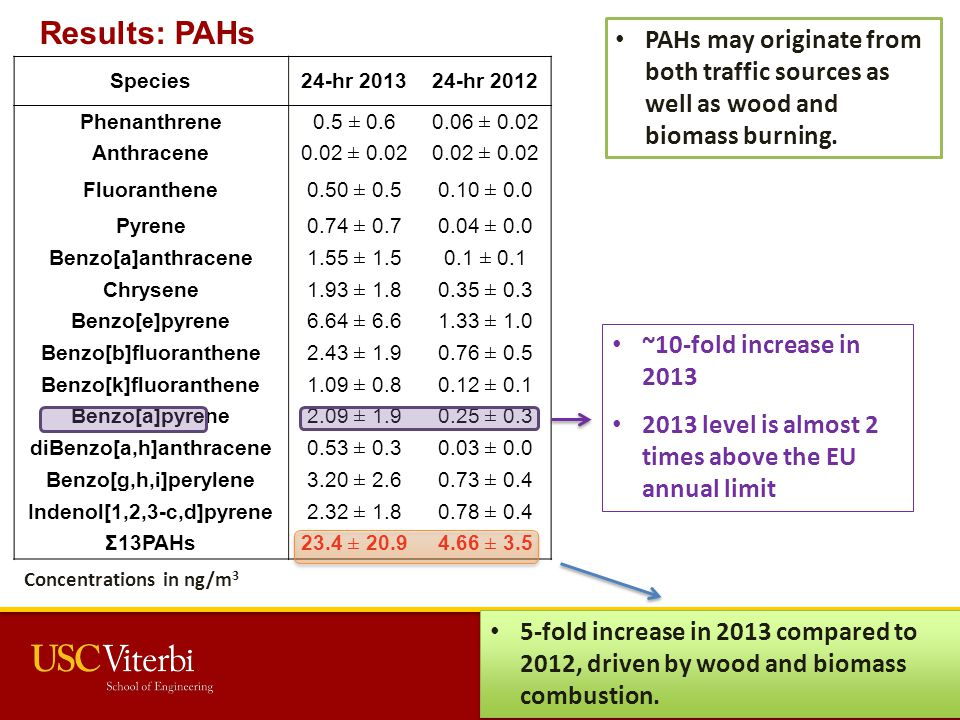 Results: PAHs Species24-hr 201324-hr 2012 Phenanthrene 0.5 ± 0.60.06 ± 0.02 Anthracene 0.02 ± 0.02 Fluoranthene 0.50 ± 0.50.10 ± 0.0 Pyrene 0.74 ± 0.70.04 ± 0.0 Benzo[a]anthracene 1.55 ± 1.50.1 ± 0.1 Chrysene 1.93 ± 1.80.35 ± 0.3 Benzo[e]pyrene 6.64 ± 6.61.33 ± 1.0 Benzo[b]fluoranthene 2.43 ± 1.90.76 ± 0.5 Benzo[k]fluoranthene 1.09 ± 0.80.12 ± 0.1 Benzo[a]pyrene 2.09 ± 1.90.25 ± 0.3 diBenzo[a,h]anthracene 0.53 ± 0.30.03 ± 0.0 Benzo[g,h,i]perylene 3.20 ± 2.60.73 ± 0.4 Indenol[1,2,3-c,d]pyrene 2.32 ± 1.80.78 ± 0.4 Σ13PAHs23.4 ± 20.94.66 ± 3.5 Concentrations in ng/m 3 PAHs may originate from both traffic sources as well as wood and biomass burning.