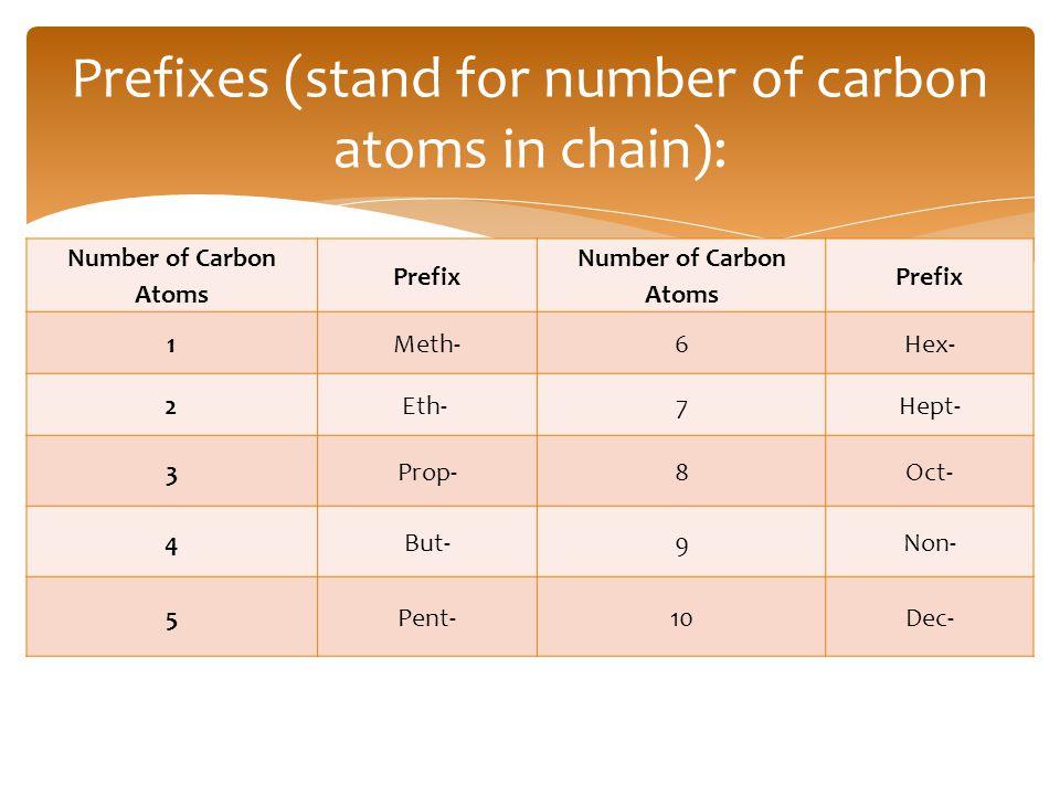 Prefixes (stand for number of carbon atoms in chain): Number of Carbon Atoms Prefix Number of Carbon Atoms Prefix 1Meth-6Hex- 2Eth- 7Hept- 3 Prop- 8Oc