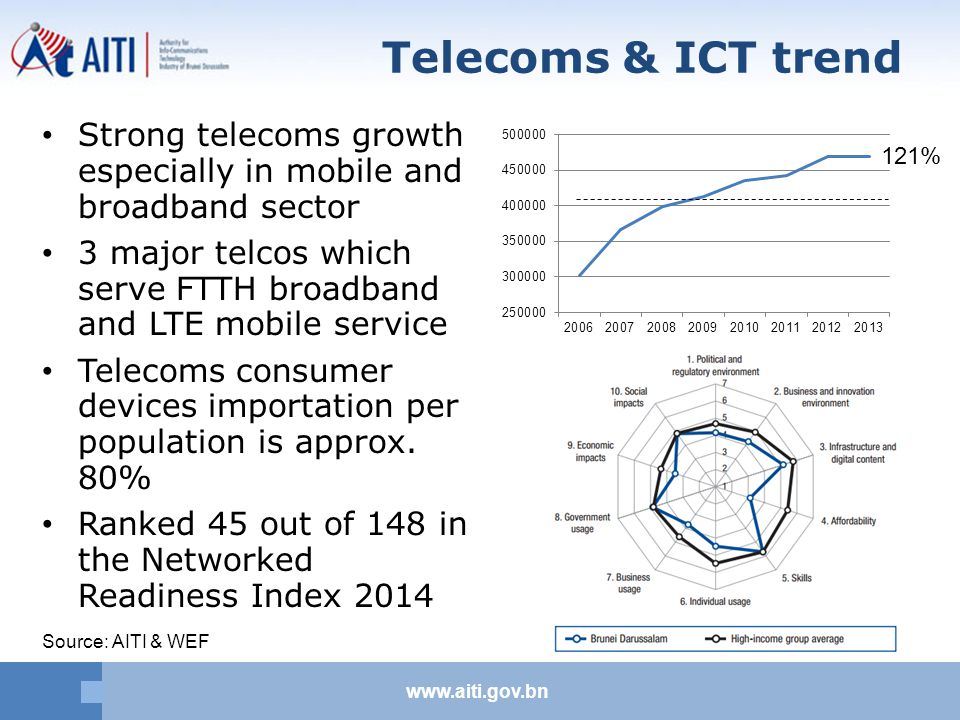 www.aiti.gov.bn Telecoms & ICT trend Strong telecoms growth especially in mobile and broadband sector 3 major telcos which serve FTTH broadband and LTE mobile service Telecoms consumer devices importation per population is approx.